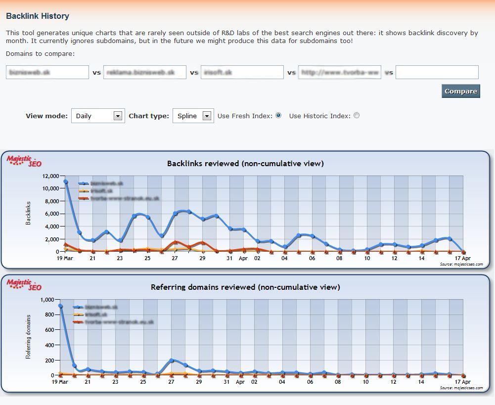 Backlinky, zpětné odkazy, webové stránky