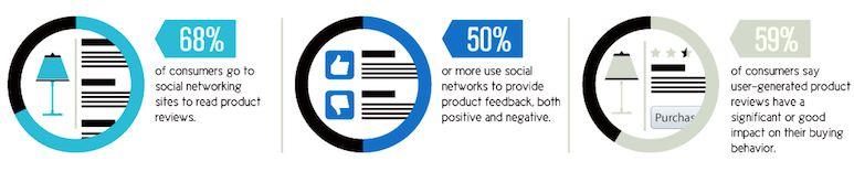 vplyv používateľských referencií na zákaznícke správanie