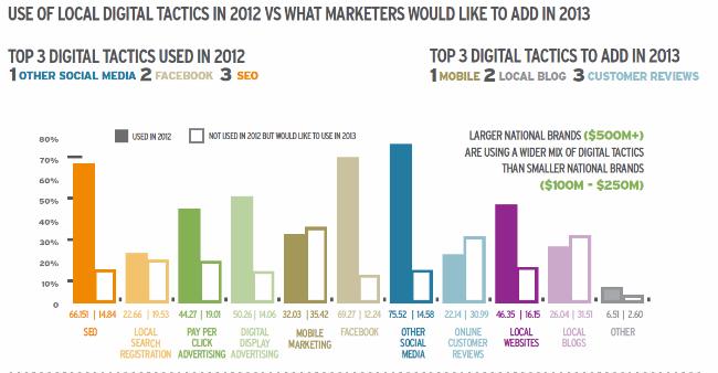 digitálne taktiky pre rok 2013