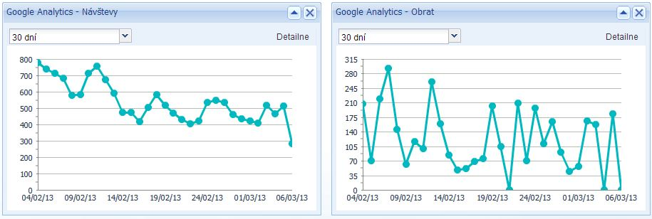 Doplňky Google Analytics, nasazení měřicího kódu v anayltics, měřící kód v google anayltics
