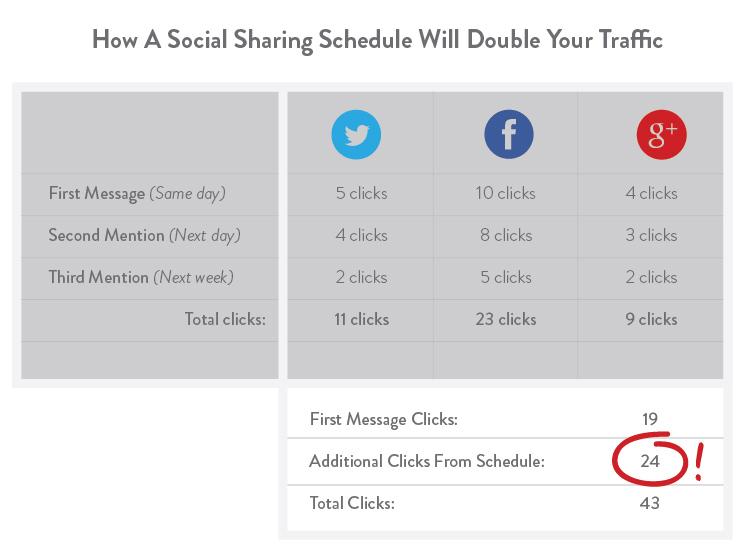zvýšení návštěvnosti prostřednictvím sociálních sítí