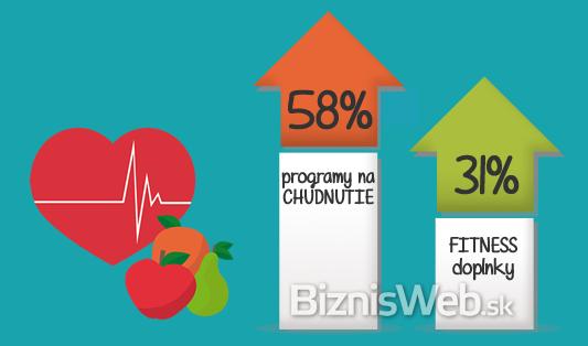 medziročný nárast hodnoty objednávok u e-shopov so zdravou výživou, fitness a balíčkami na chudnutie