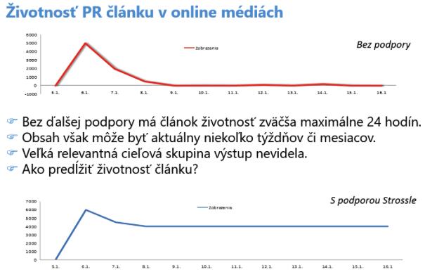 ako predĺžiť životnosť PR článkov