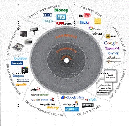 spôsob online nakupovania, ako nakujeme na internete