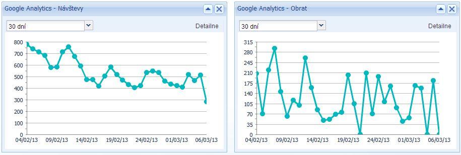 Doplnky Google Analytics, nasadenie meracieho kódu v anayltics, merací kód v google anayltics