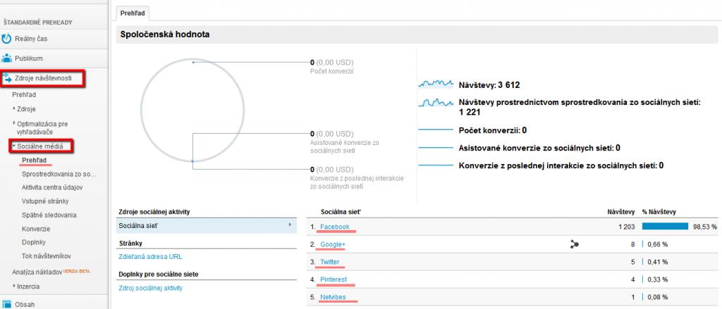 sociálne site, meranie sociálnych sietí, seo prehľady v google analytics