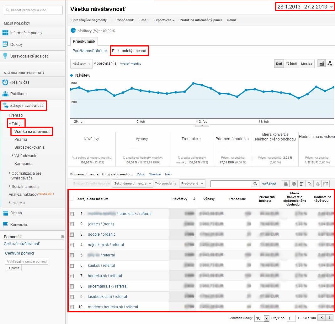 zdroje návštevnosti, meranie návštevnosti, zdroje návštevnosti v google analytics