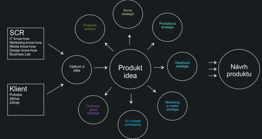 tvorba biznis modelu
