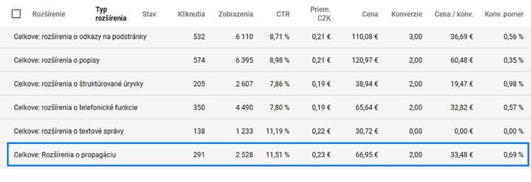 súhrn všetkých rozšírení v e-shope stevula.sk