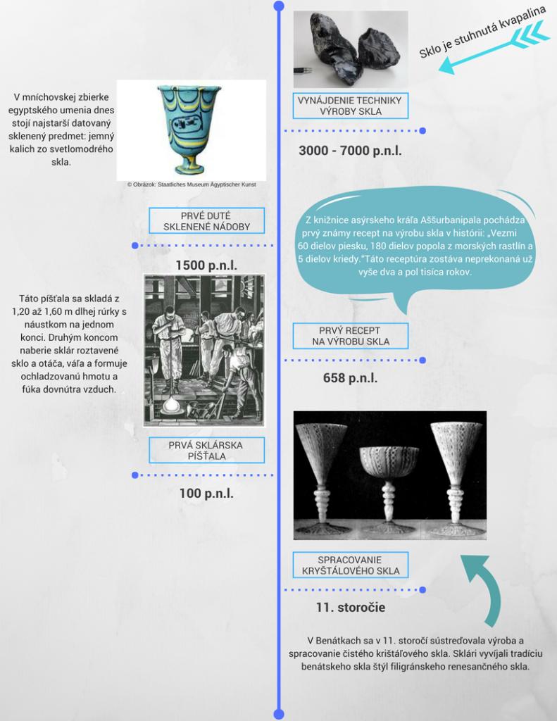 infografika o histórii skla