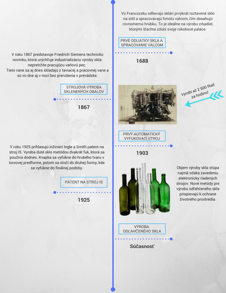 infografika o historii skla