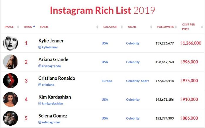 prehľad najlepšie platených Instagram influencerov v roku 2019